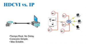 hdcvi-vs-ip